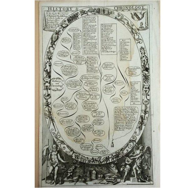 History of Chronology
